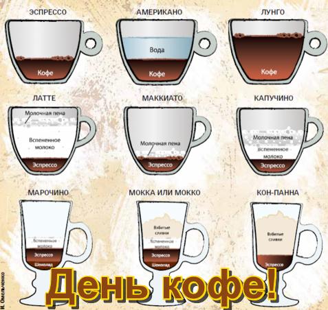 Открытка День <b>кофе</b>.Виды <b>кофе</b> гифка анимация