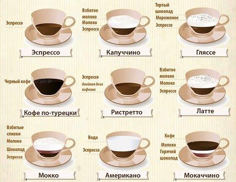 17 апреля. Международный день <b>кофе</b>. Разновидности <b>кофе</b> гифка анимация